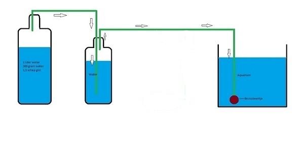 CO2 systeem.jpg
