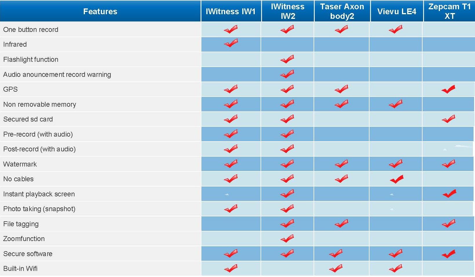 Tabel met productinformatie over de bodycam, het product van IWitness