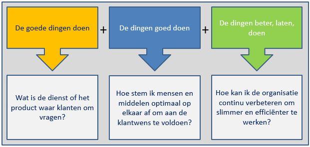 Afbeelding met samenvattende tekst over de workshop besturen in organisaties